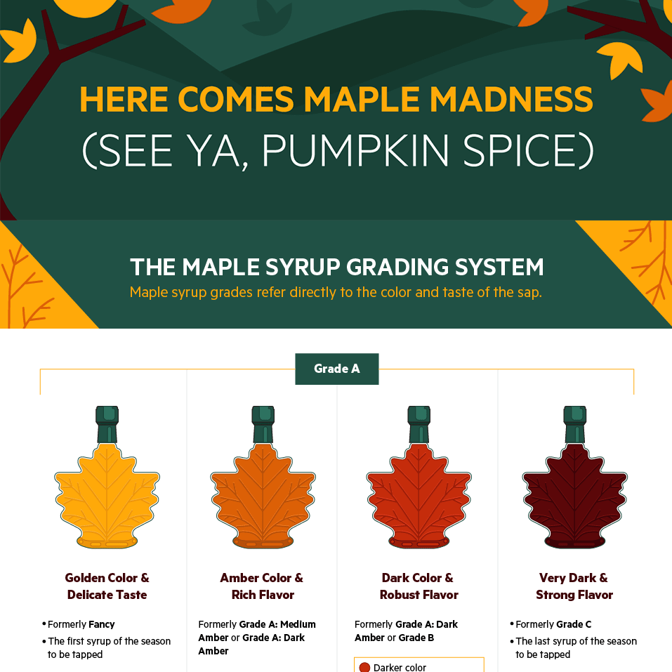 Maple Season: Grading, Production and Uses