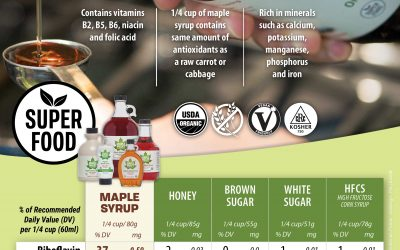 Maple Syrup Nutritional Facts Poster